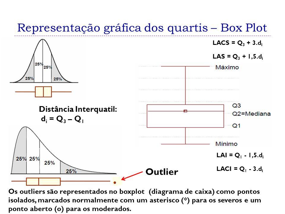 Representação gráfica dos quartis – Box Plot
