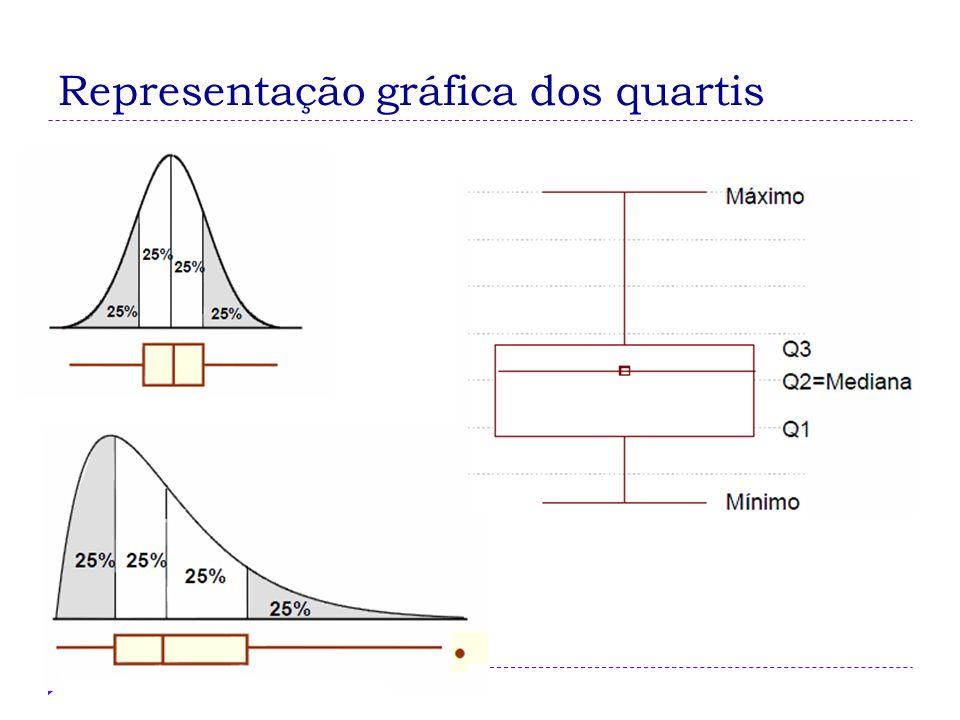 Representação gráfica dos quartis