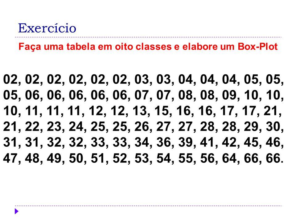 Faça uma tabela em oito classes e elabore um Box-Plot