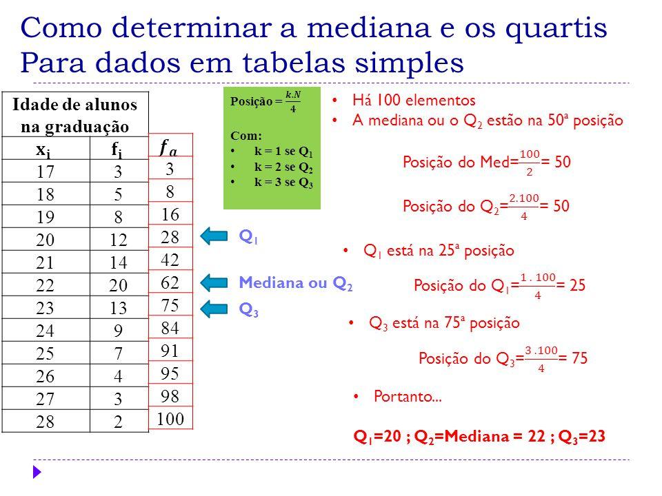 Como determinar a mediana e os quartis Para dados em tabelas simples