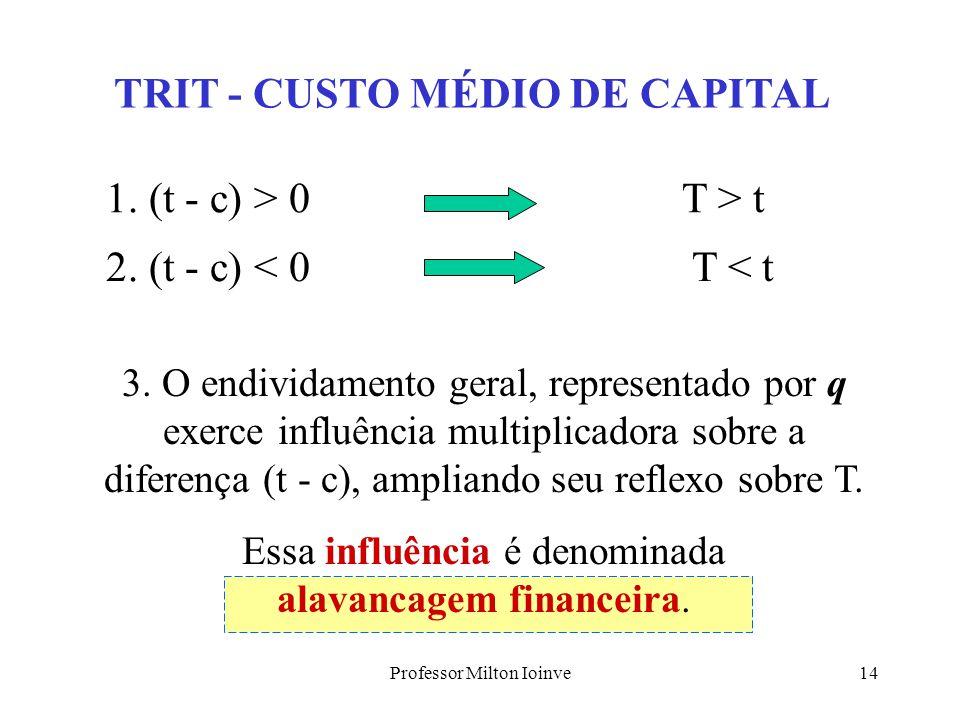 TRIT - CUSTO MÉDIO DE CAPITAL