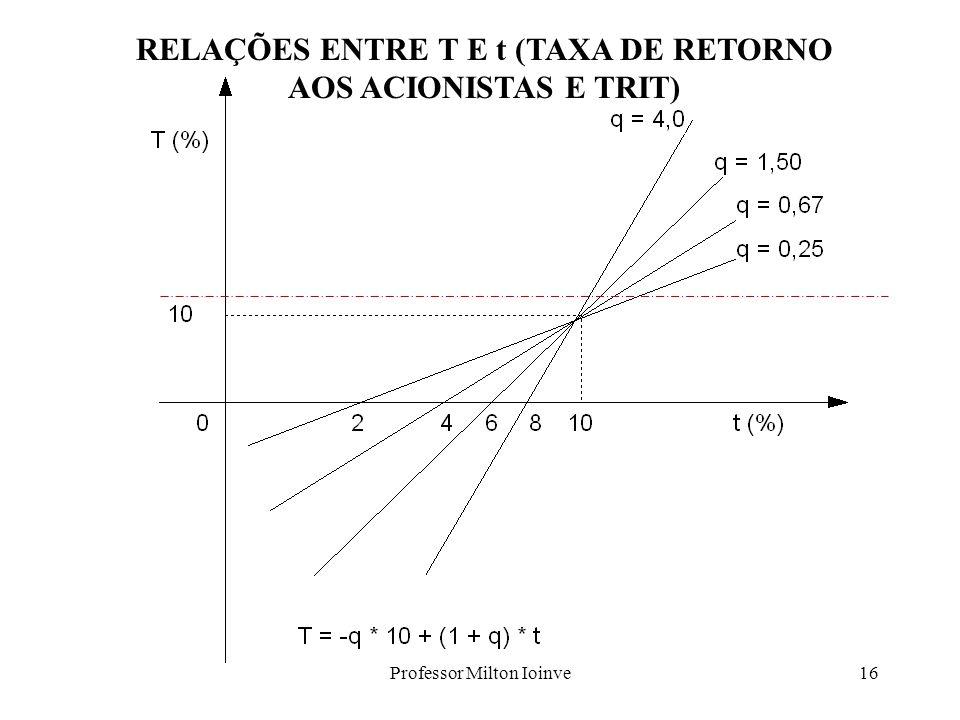 RELAÇÕES ENTRE T E t (TAXA DE RETORNO AOS ACIONISTAS E TRIT)