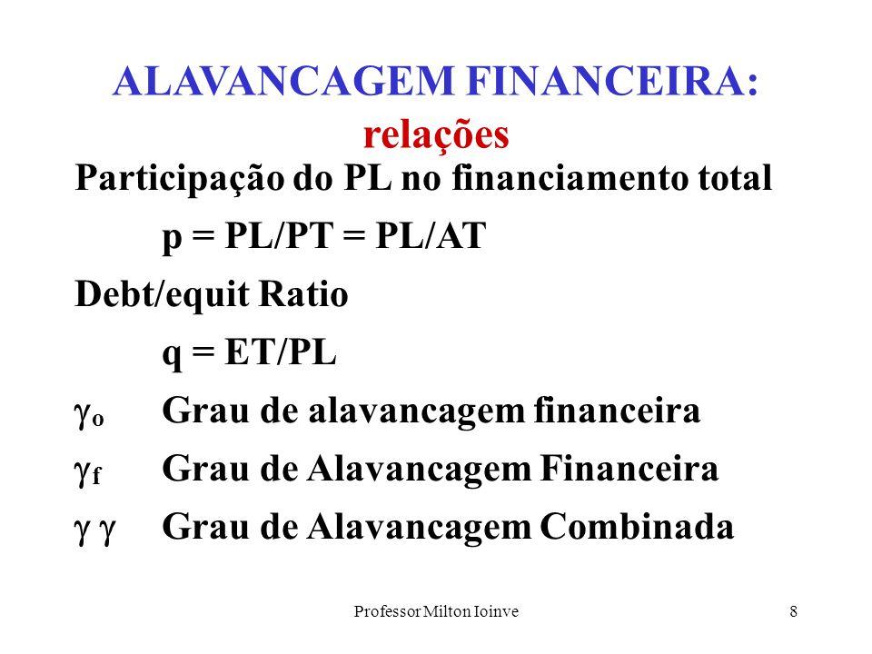 ALAVANCAGEM FINANCEIRA: relações