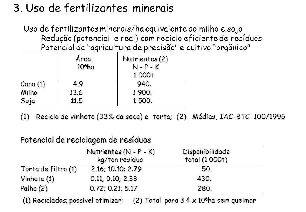 3. Uso de fertilizantes minerais Uso de fertilizantes minerais/ha equivalente ao milho e soja Redução (potencial e real) com reciclo eficiente de resíduos Potencial da agricultura de precisão e cultivo orgânico