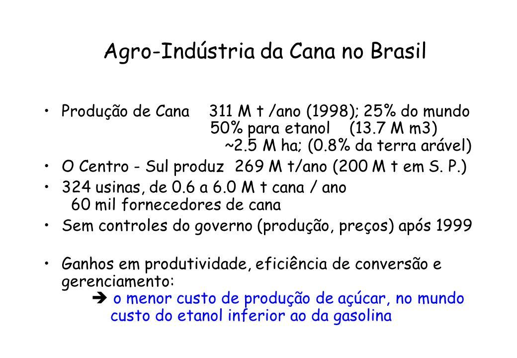 Agro-Indústria da Cana no Brasil