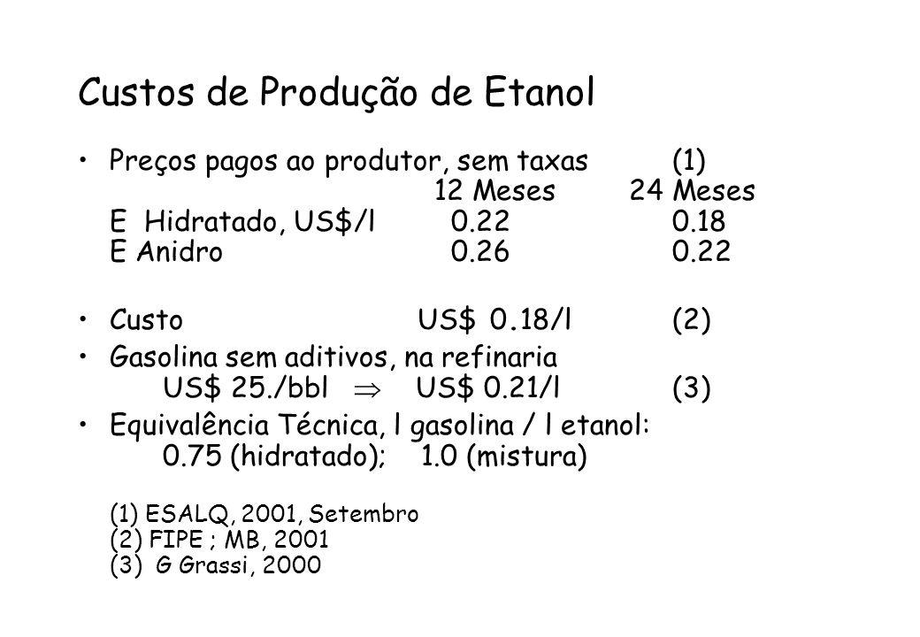 Custos de Produção de Etanol
