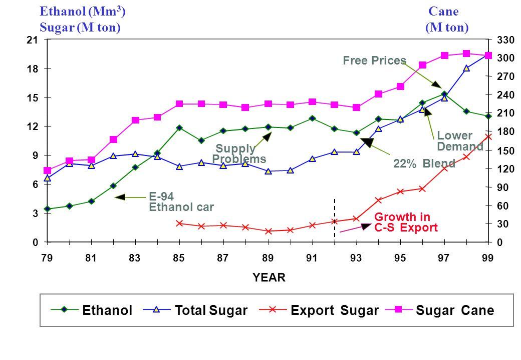 Ethanol (Mm3) Sugar (M ton) Cane (M ton) Ethanol Total Sugar Export