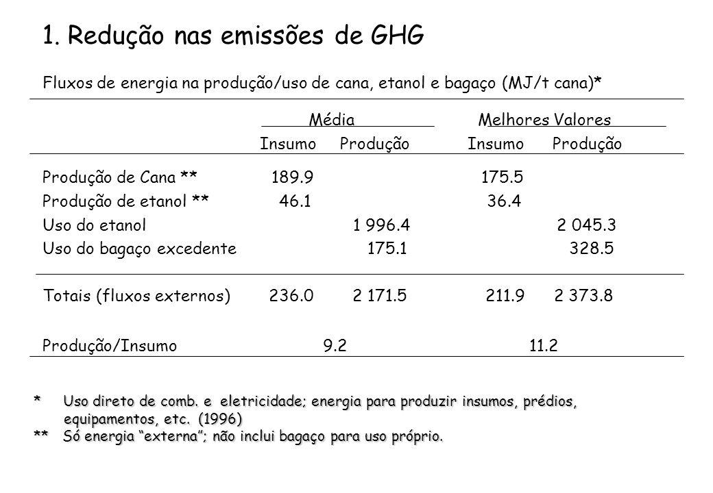 1. Redução nas emissões de GHG