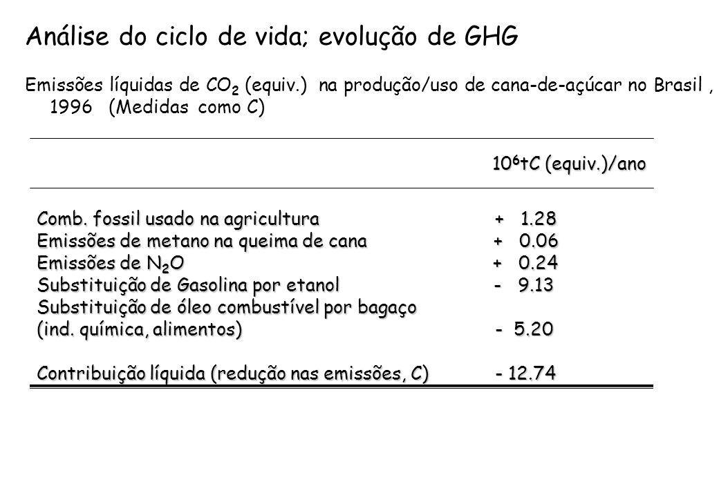Análise do ciclo de vida; evolução de GHG
