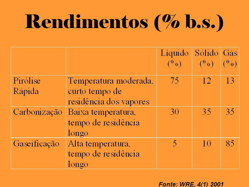 Rendimentos (% b.s.) Fonte: WRE, 4(1) 2001