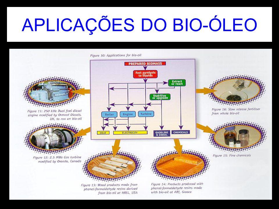 APLICAÇÕES DO BIO-ÓLEO