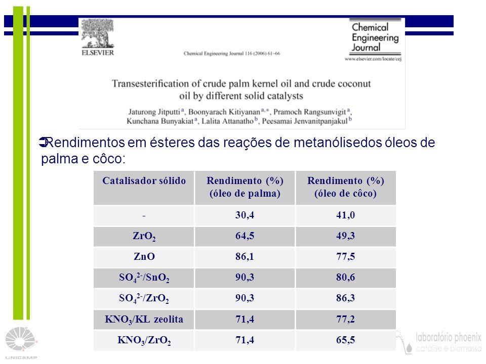 Rendimentos em ésteres das reações de metanólisedos óleos de