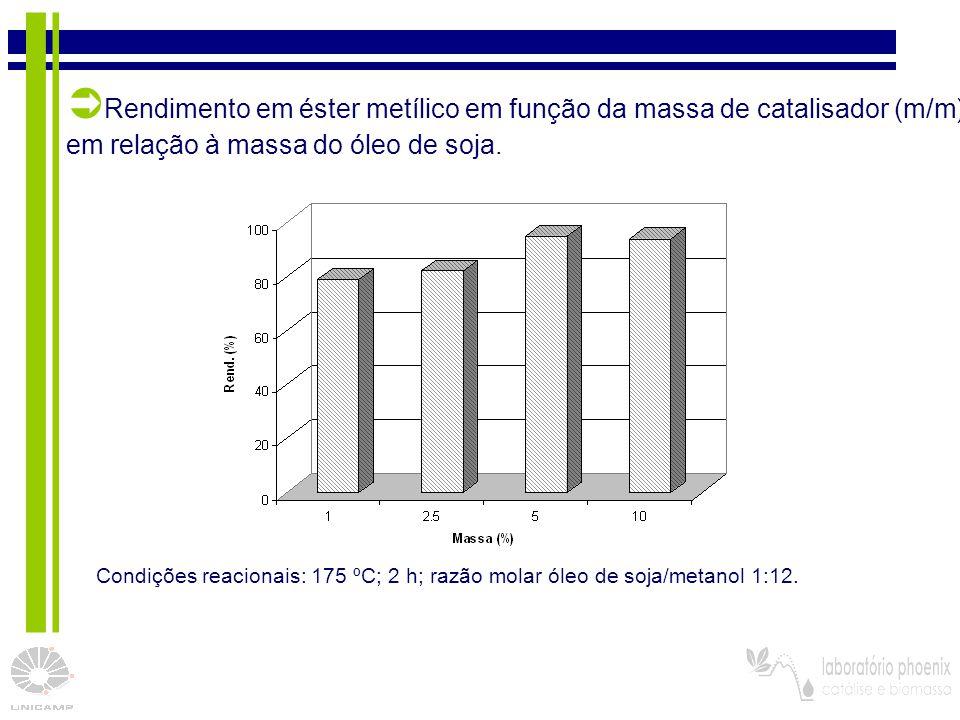 Rendimento em éster metílico em função da massa de catalisador (m/m)