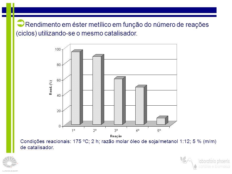Rendimento em éster metílico em função do número de reações (ciclos) utilizando-se o mesmo catalisador.