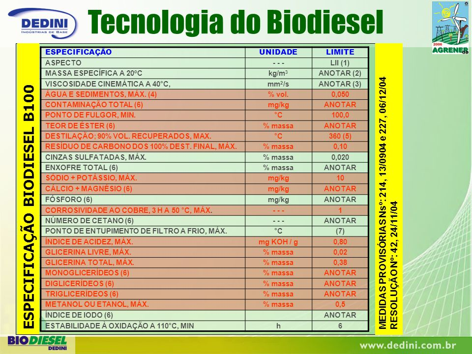 Tecnologia do Biodiesel