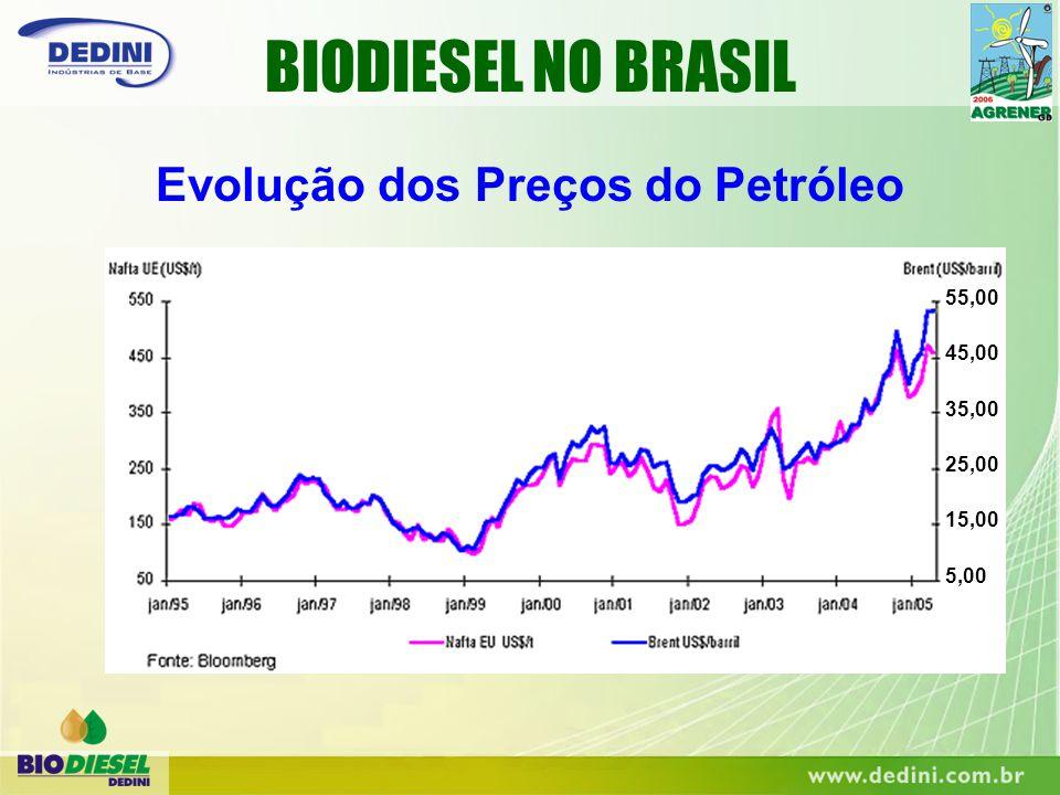 Evolução dos Preços do Petróleo