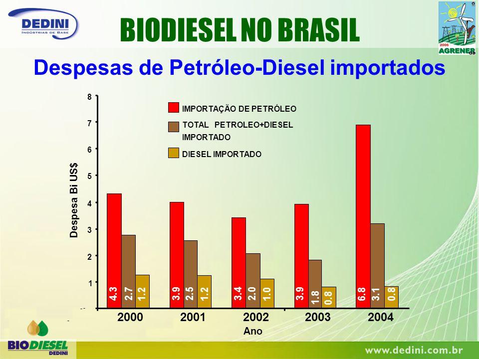 Despesas de Petróleo-Diesel importados