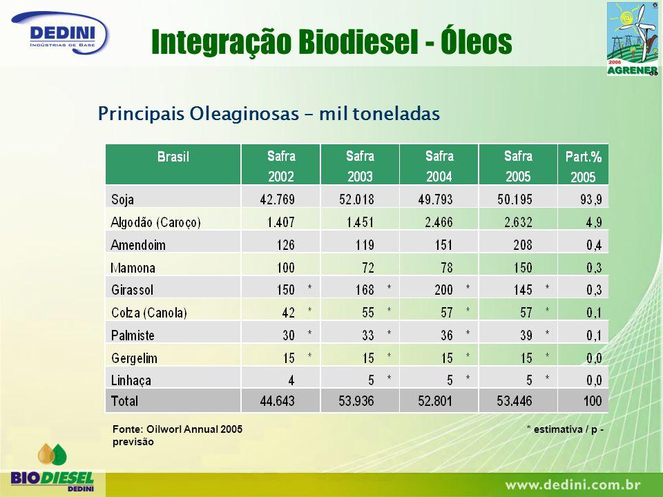Integração Biodiesel - Óleos