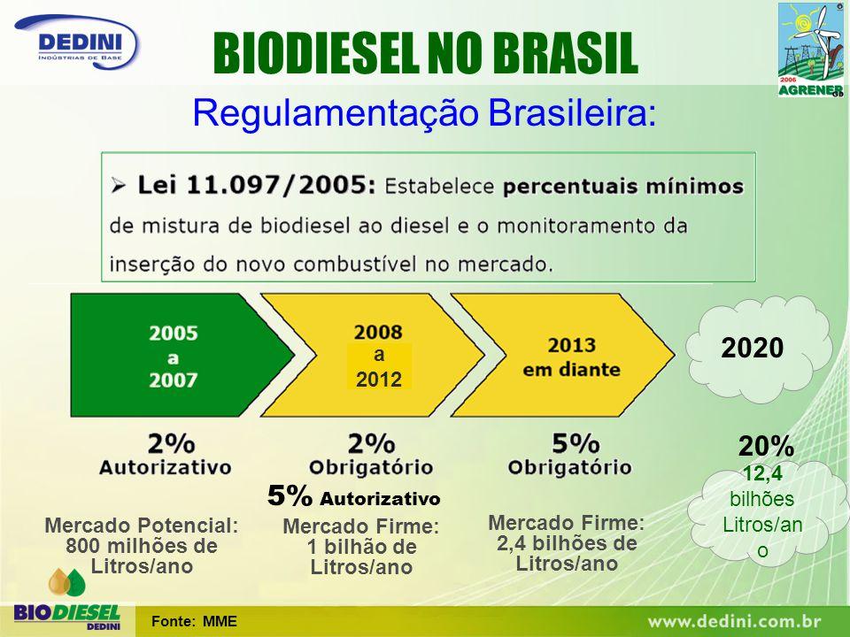 Regulamentação Brasileira: