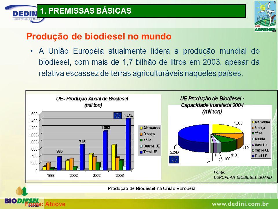Produção de biodiesel no mundo