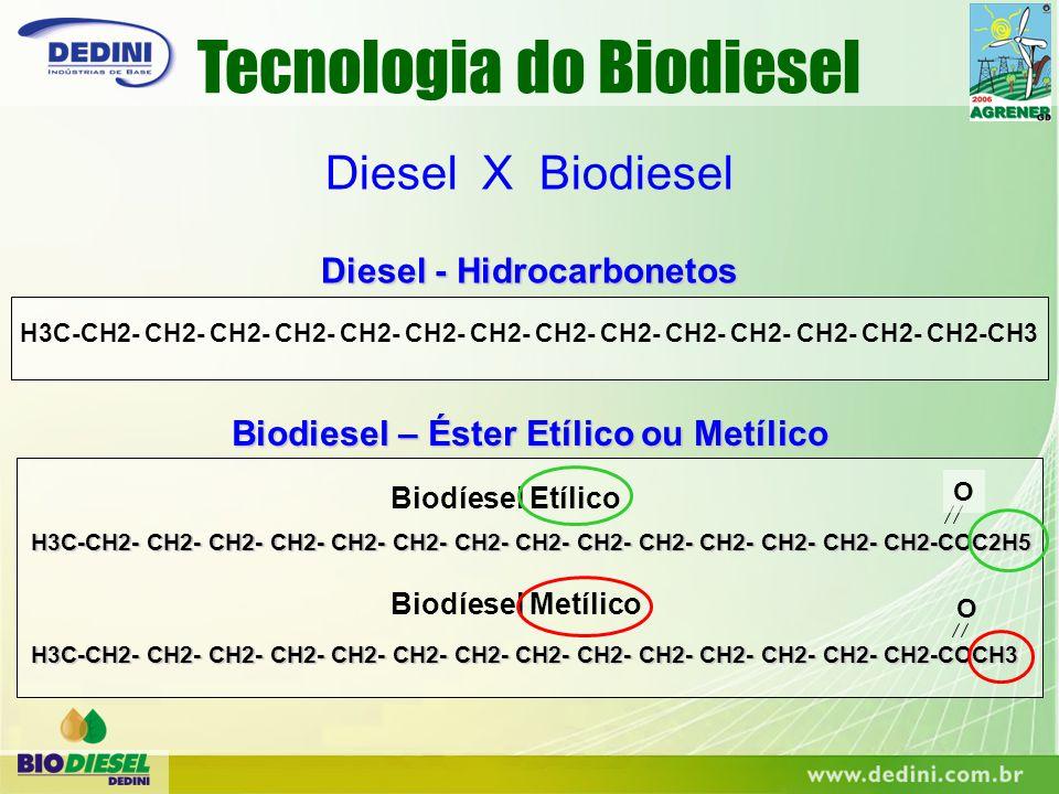 Diesel - Hidrocarbonetos Biodiesel – Éster Etílico ou Metílico
