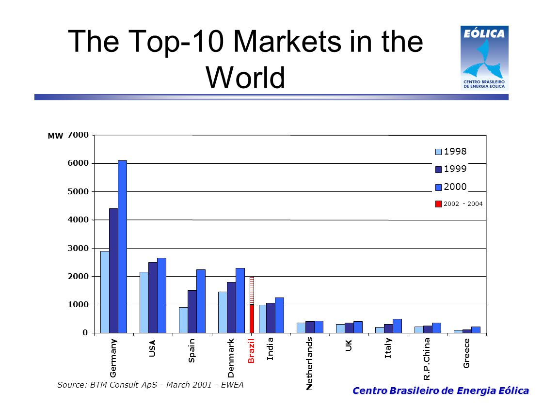 The Top-10 Markets in the World