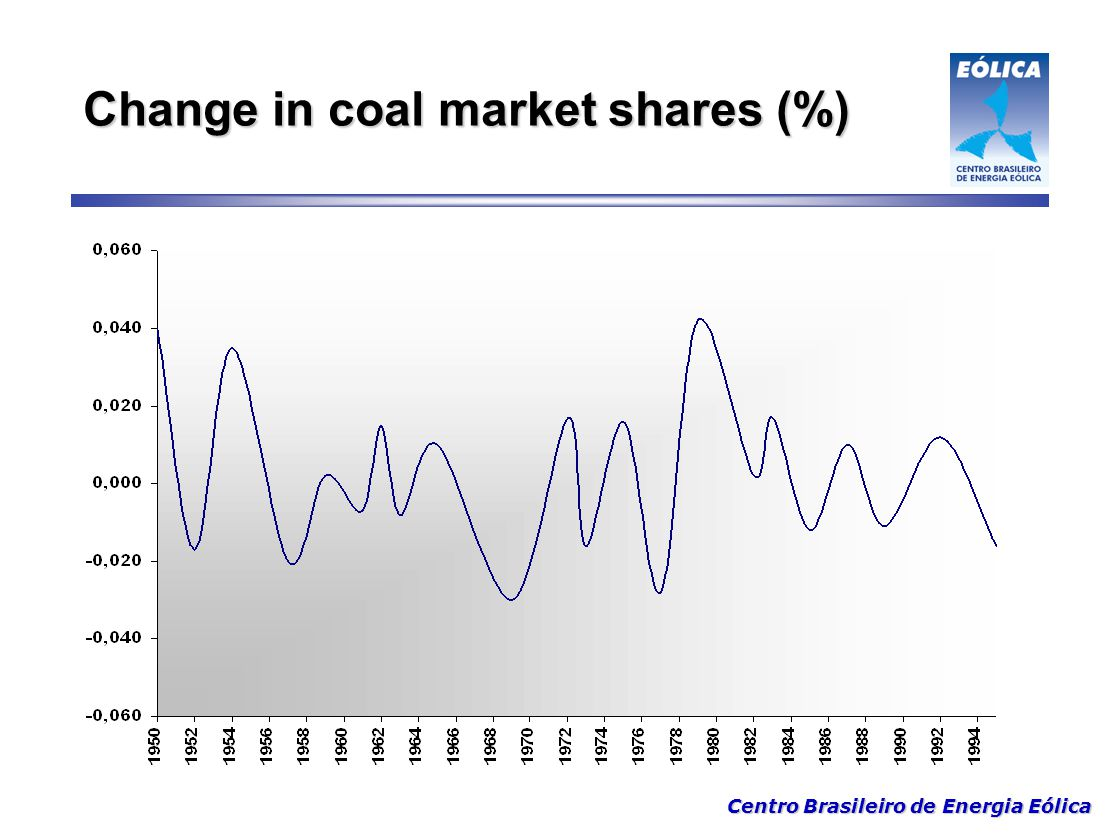 Change in coal market shares (%)