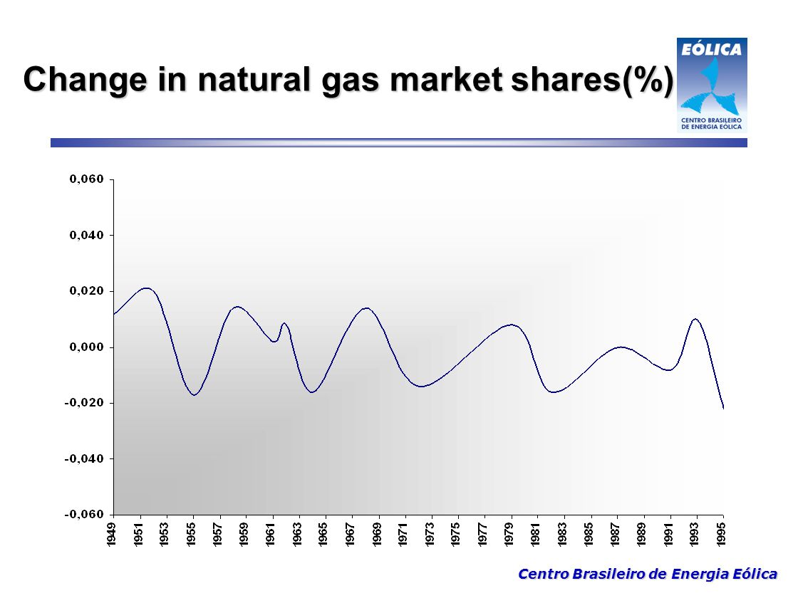 Change in natural gas market shares(%)