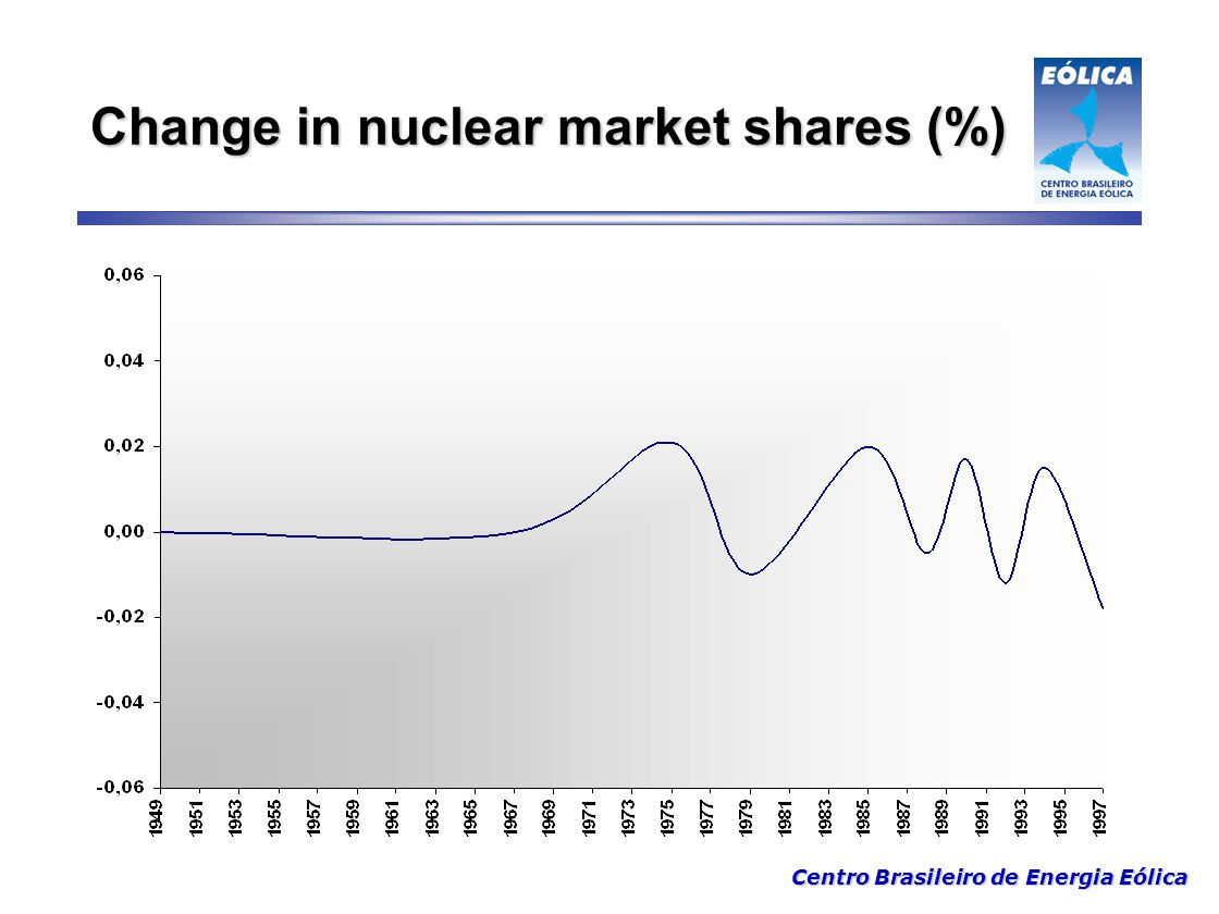 Change in nuclear market shares (%)
