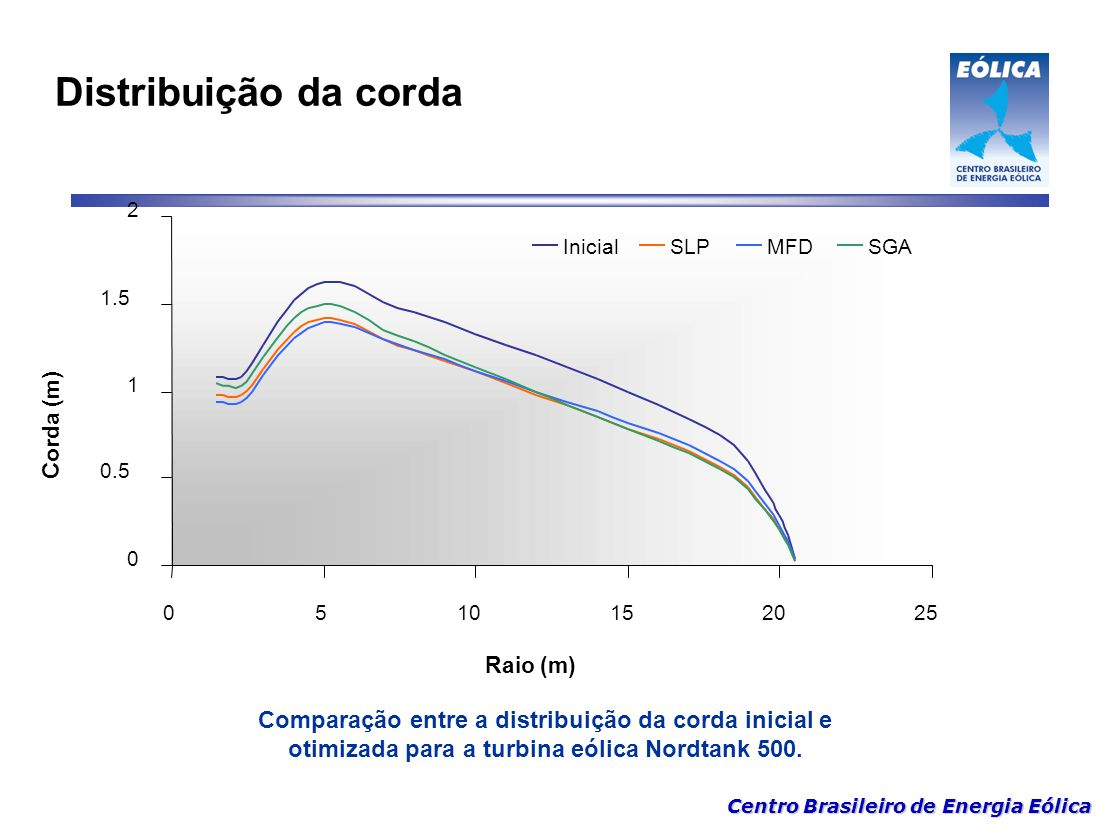 Distribuição da corda 0.5. 1. 1.5. 2. 5. 10. 15. 20. 25. Raio (m) Corda (m) Inicial. SLP.