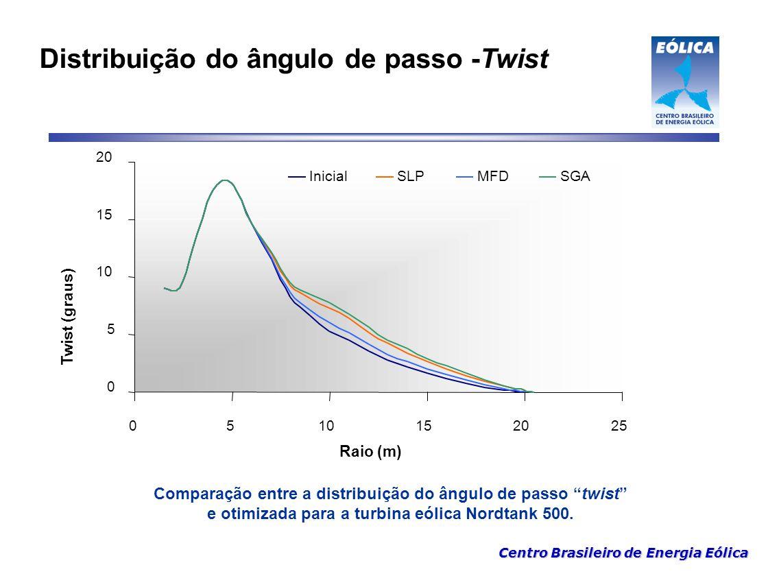 Distribuição do ângulo de passo -Twist