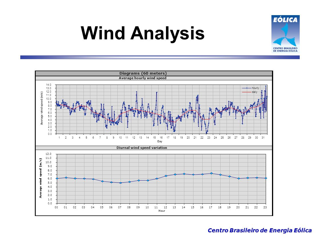 Wind Analysis Diagrams (60 meters) Average hourly wind speed