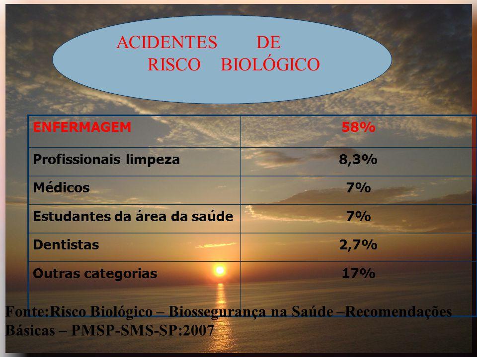 ACIDENTES DE RISCO BIOLÓGICO