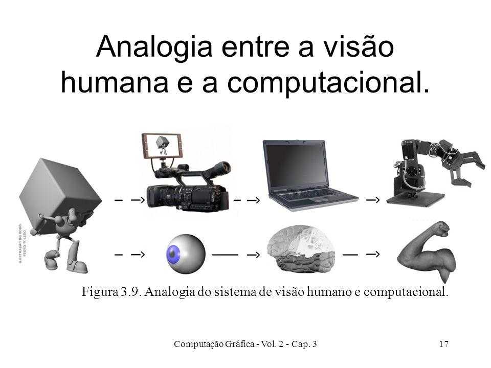 Analogia entre a visão humana e a computacional.