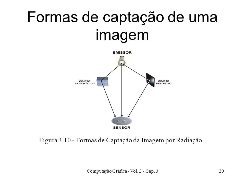 Formas de captação de uma imagem