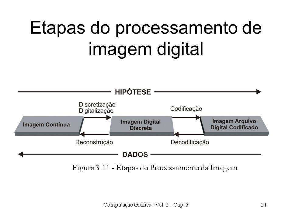 Etapas do processamento de imagem digital
