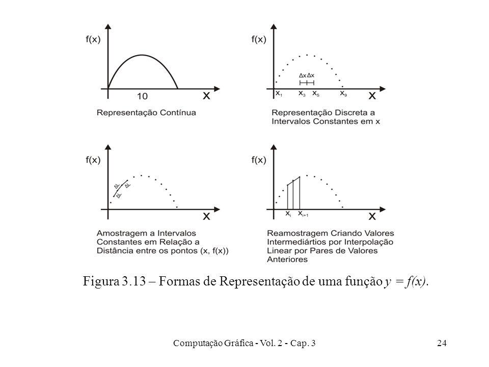 Figura 3.13 – Formas de Representação de uma função y = f(x).