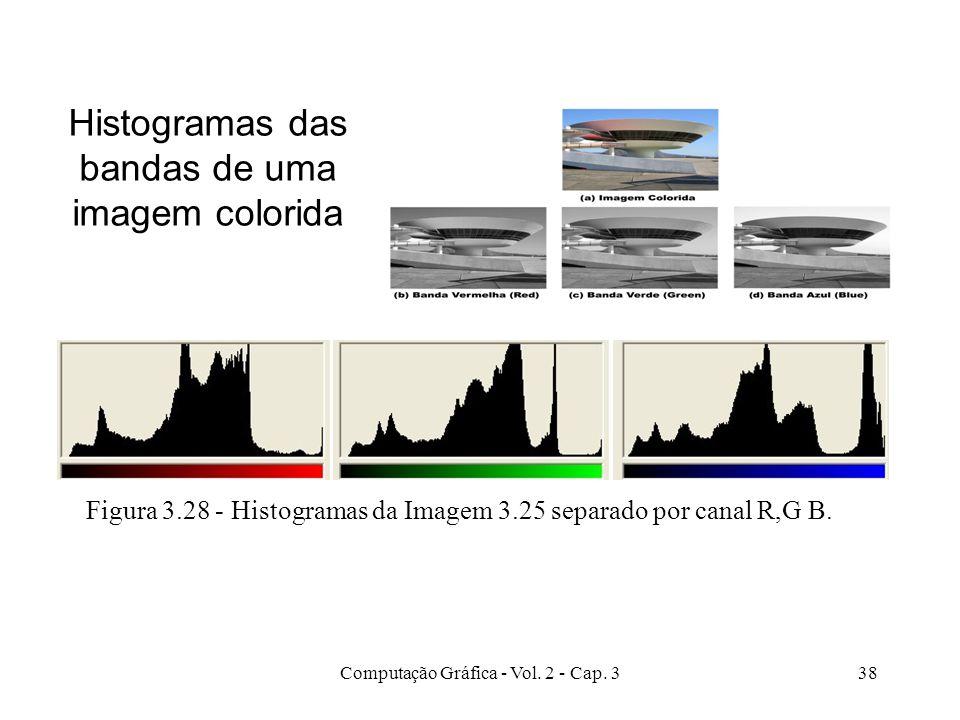 Histogramas das bandas de uma imagem colorida