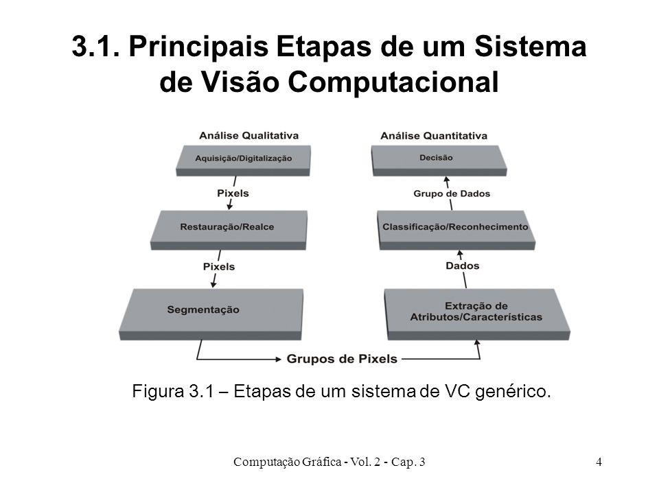 3.1. Principais Etapas de um Sistema de Visão Computacional