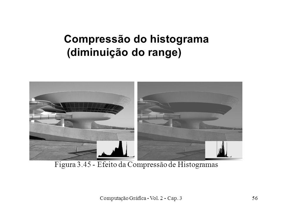 Compressão do histograma (diminuição do range)