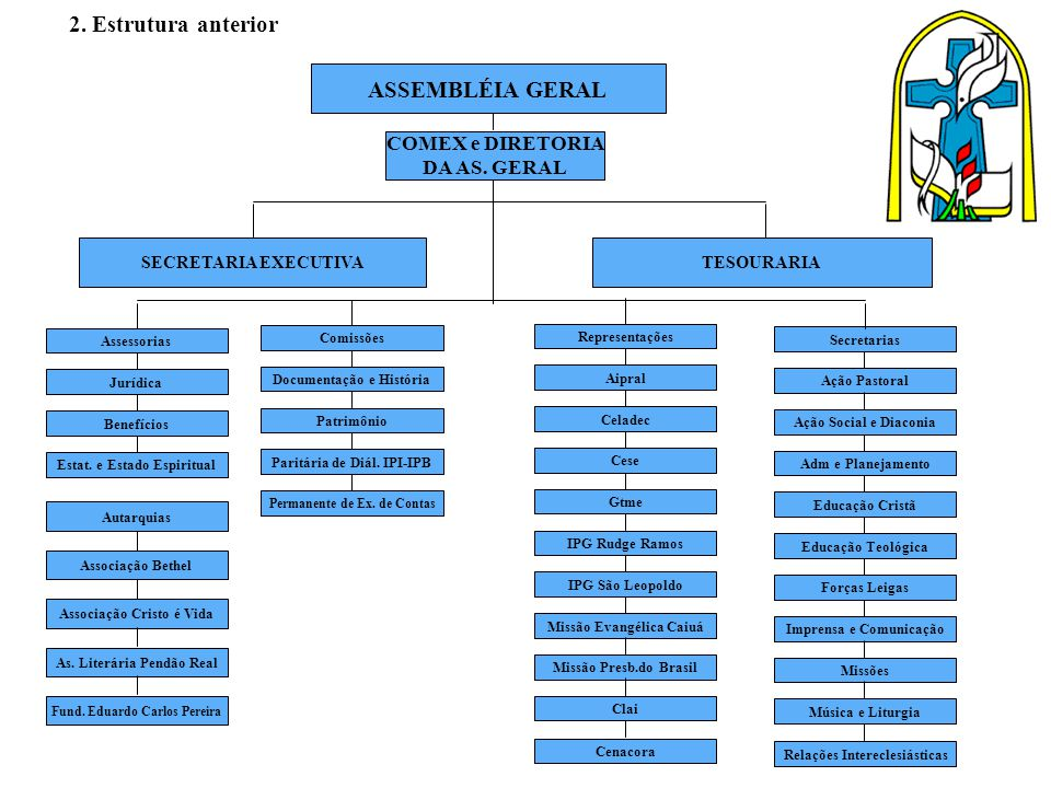 2. Estrutura anterior ASSEMBLÉIA GERAL