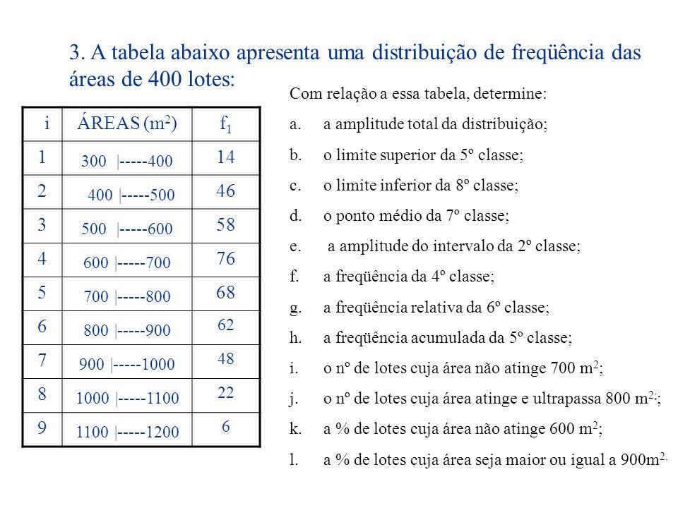 3. A tabela abaixo apresenta uma distribuição de freqüência das áreas de 400 lotes:
