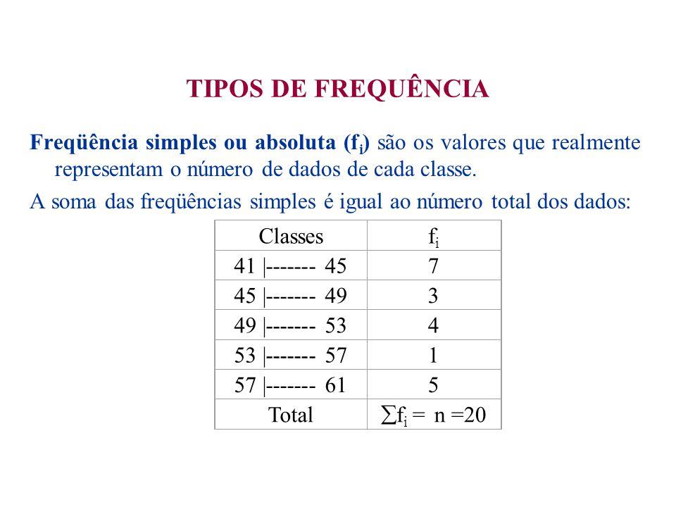 TIPOS DE FREQUÊNCIA Freqüência simples ou absoluta (fi) são os valores que realmente representam o número de dados de cada classe.