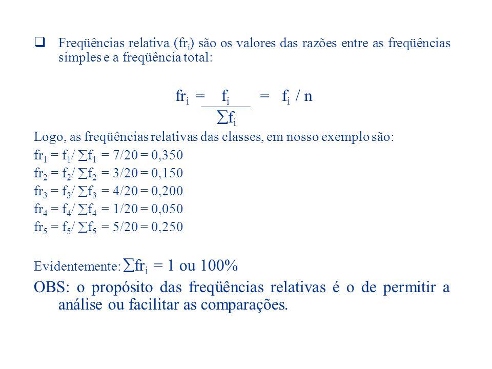 Freqüências relativa (fri) são os valores das razões entre as freqüências simples e a freqüência total: