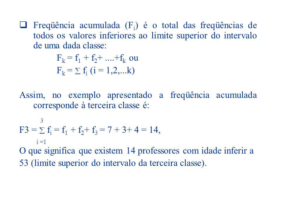Freqüência acumulada (Fi) é o total das freqüências de todos os valores inferiores ao limite superior do intervalo de uma dada classe: