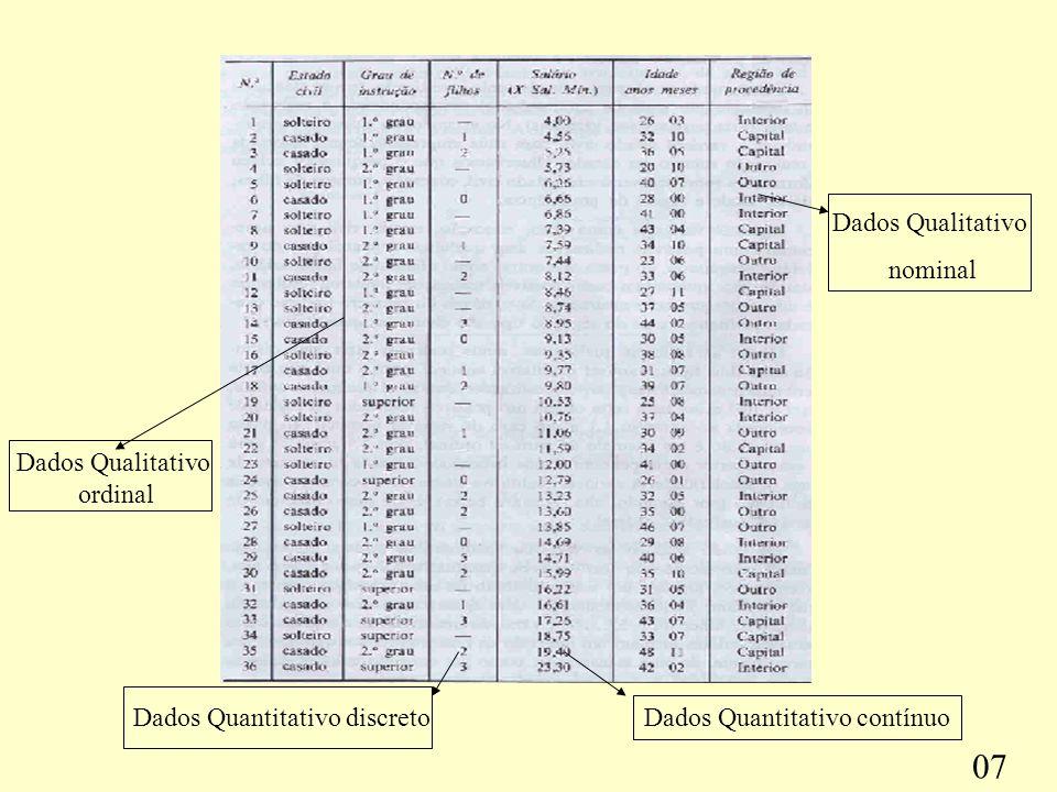 07 Dados Qualitativo nominal Dados Qualitativo ordinal