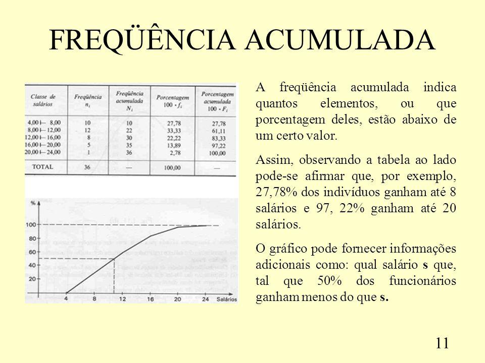 FREQÜÊNCIA ACUMULADA A freqüência acumulada indica quantos elementos, ou que porcentagem deles, estão abaixo de um certo valor.