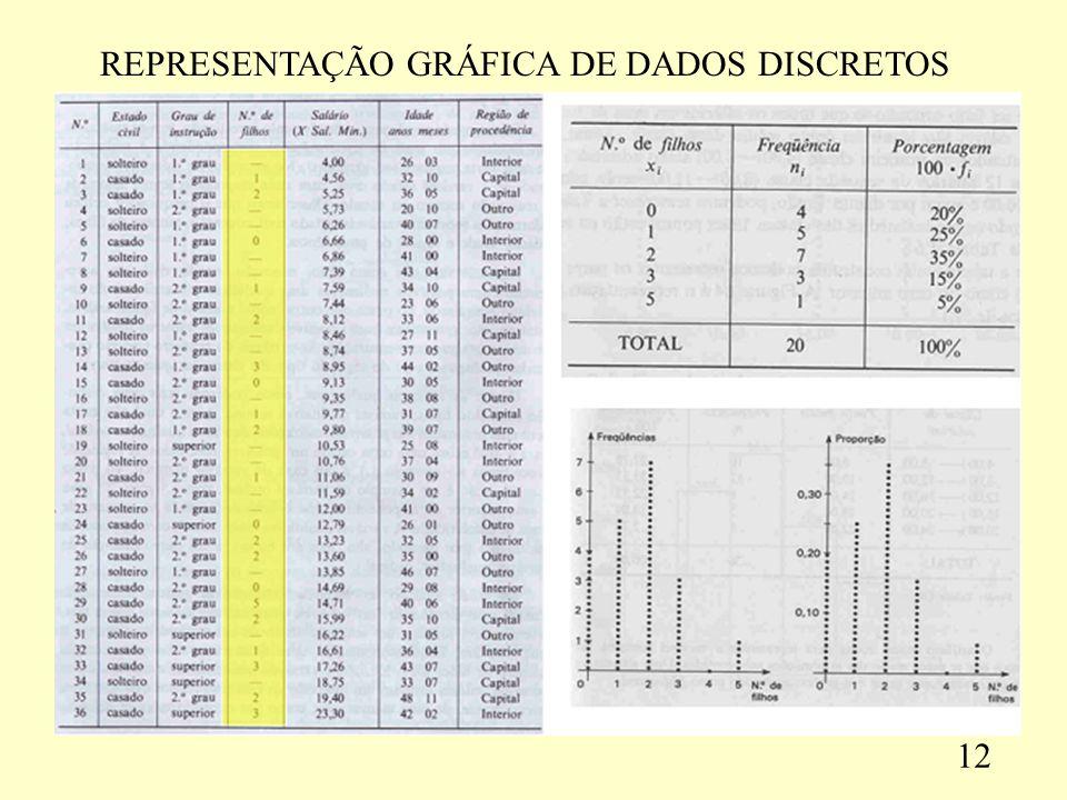 REPRESENTAÇÃO GRÁFICA DE DADOS DISCRETOS