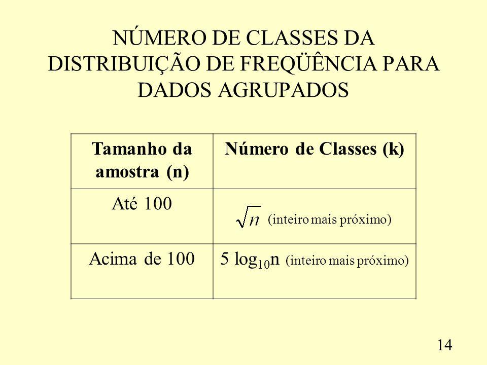NÚMERO DE CLASSES DA DISTRIBUIÇÃO DE FREQÜÊNCIA PARA DADOS AGRUPADOS