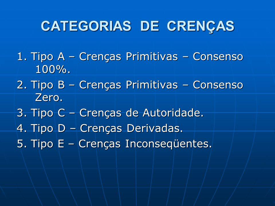 CATEGORIAS DE CRENÇAS 1. Tipo A – Crenças Primitivas – Consenso 100%.